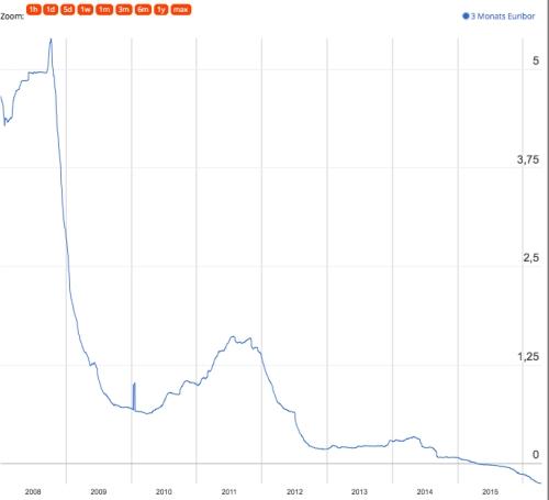Abwärts: Entwicklung des Drei-Monats-Euribor seit dem Jahr 2008